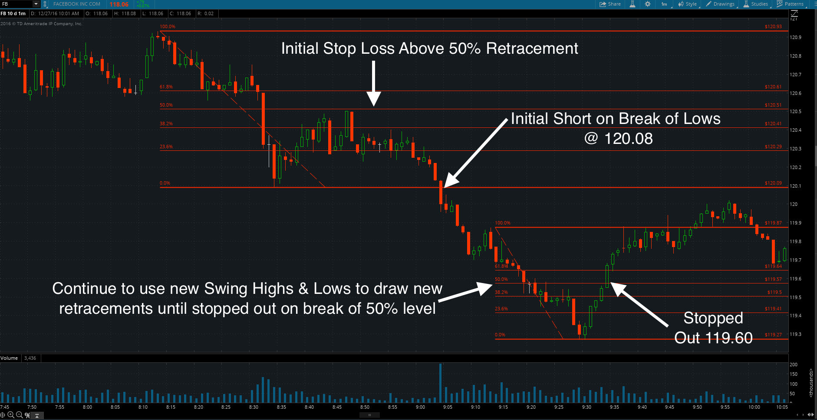 Fibonacci Retracements for Stop Loss