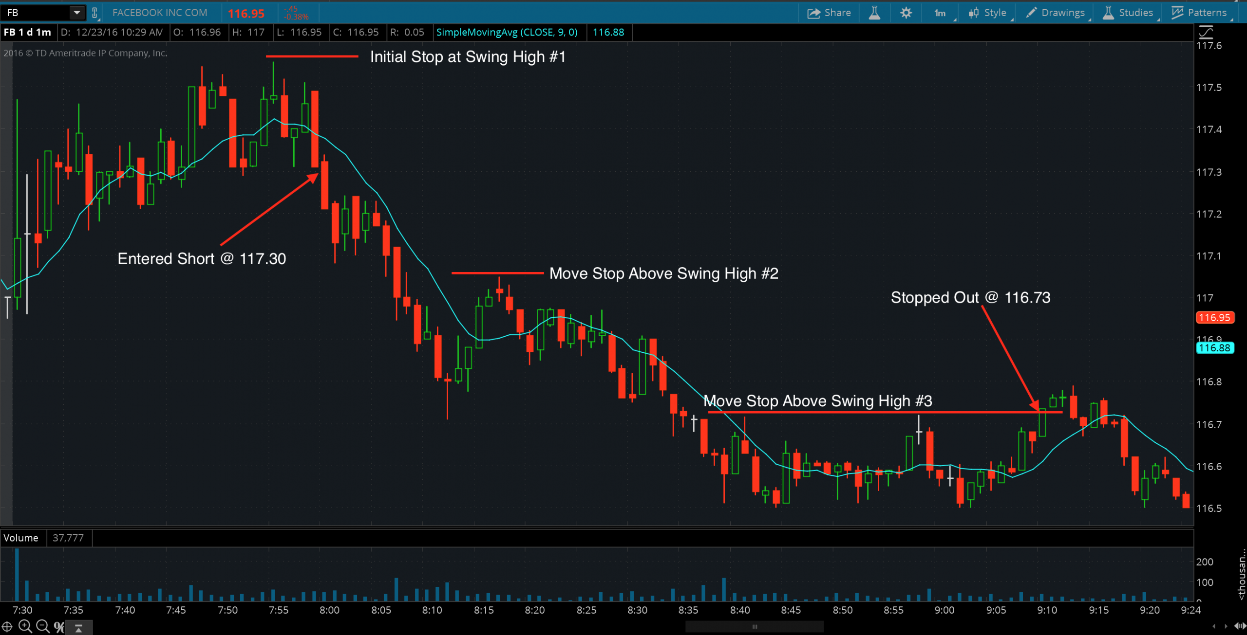 Swing High/Low Trailing Stop