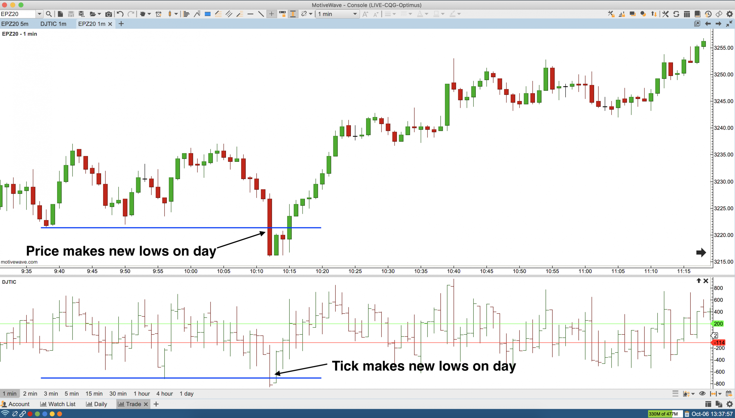Intraday Low NYSE Tick