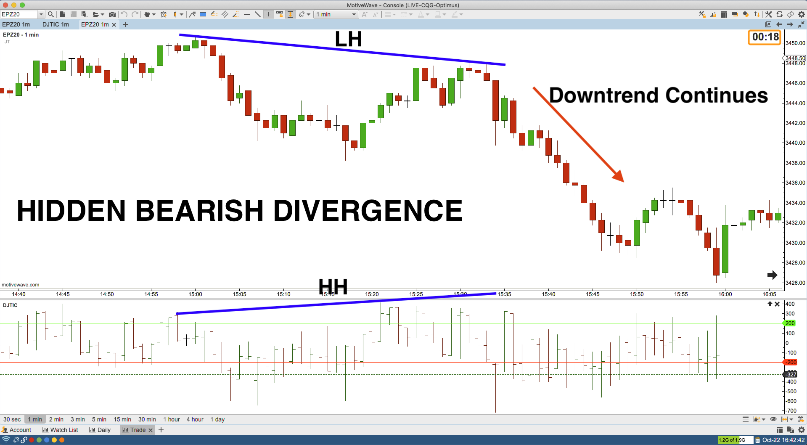 NYSE Tick Hidden Bearish Divergence