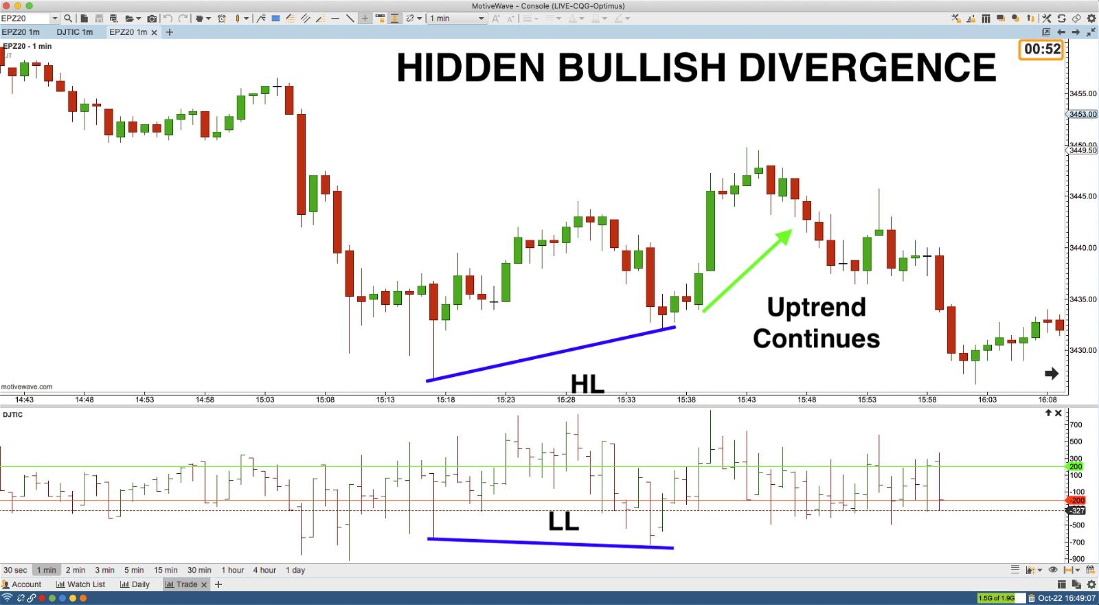 Nyse Tick Hidden Bullish Divergence