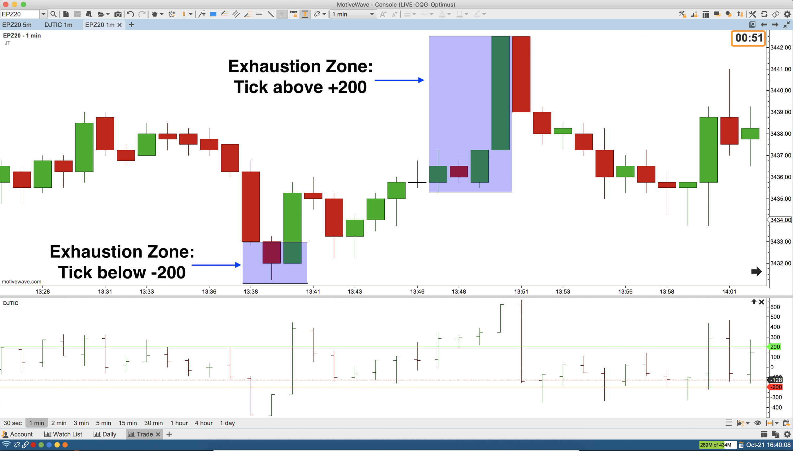 NYSE Tick Exhaustion Zone