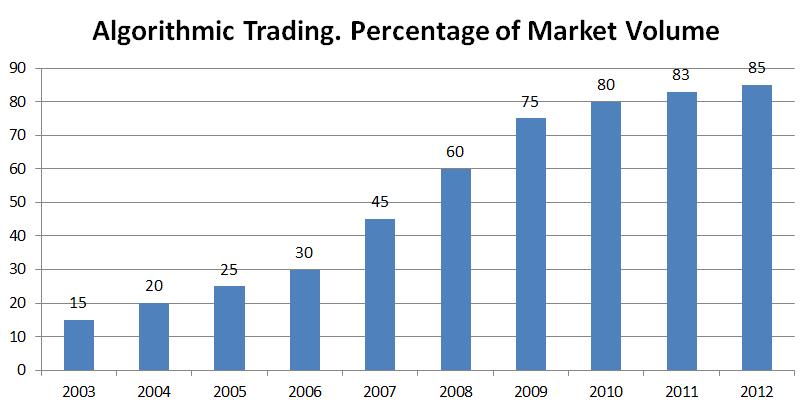 Trading Algorithms Volume %