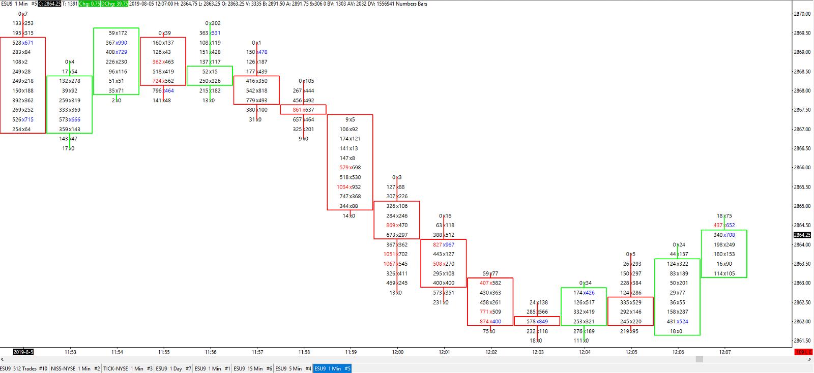 Buy and Sell Imbalances