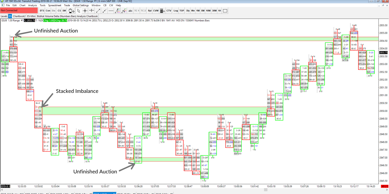 Footprint Chart Intraday Support and Resistance