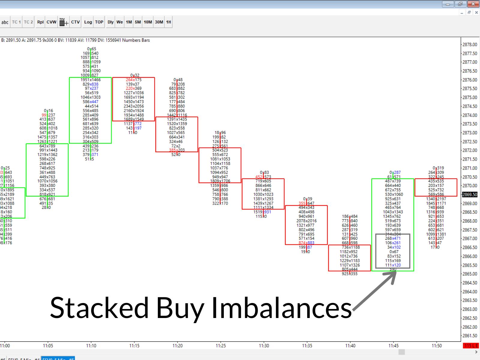 Stacked Buy Imbalances