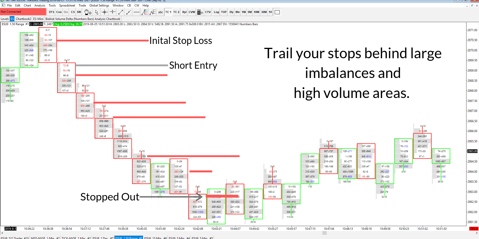 Trail Stops Behind Imbalances