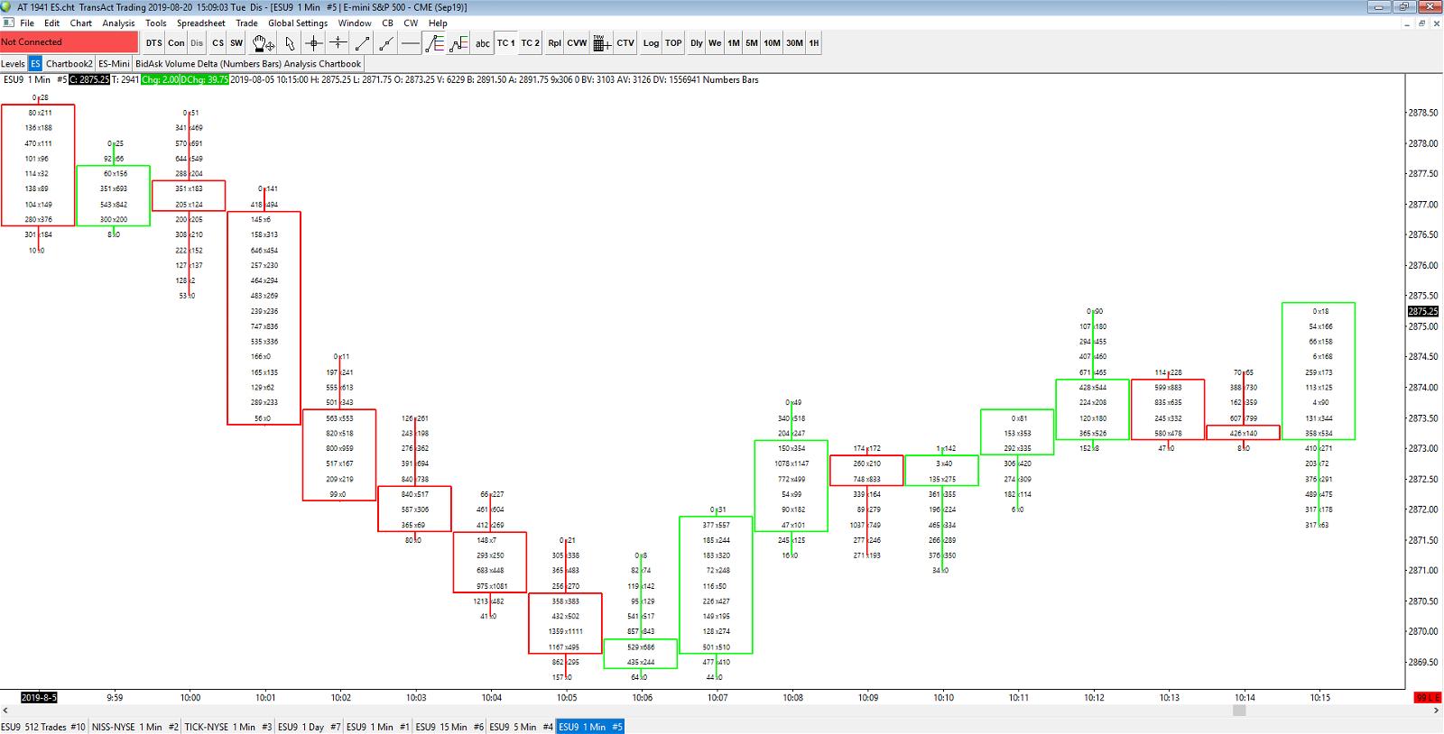 Basic Footprint Chart