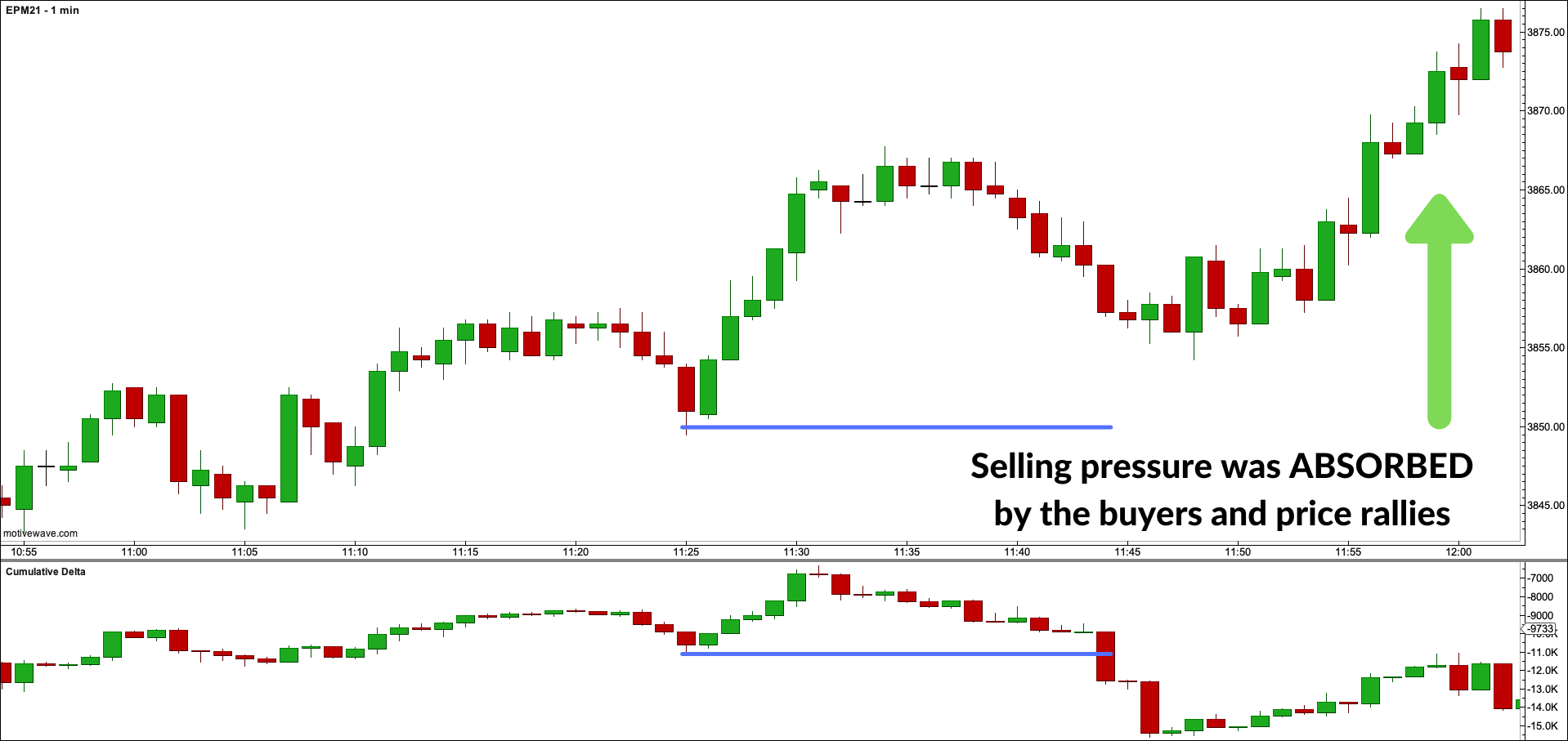 Trading Absorption Long